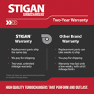 Stigan Two Year Warranty