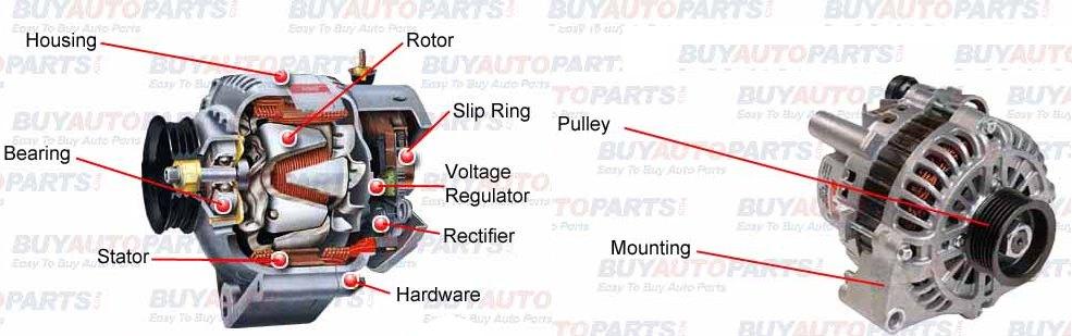 Parts of Alternator