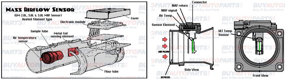 MAF System