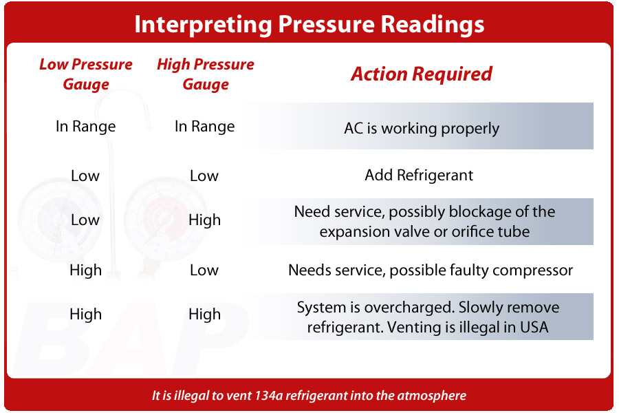 How To Interpret AC Pressure Readings