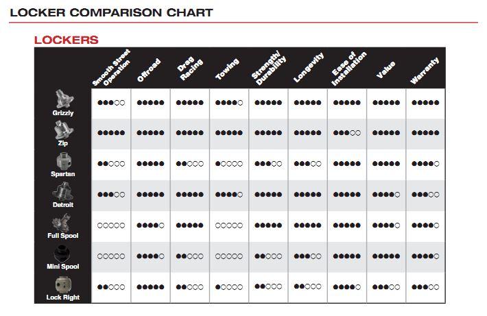 Differentials: Locker Comparison Chart