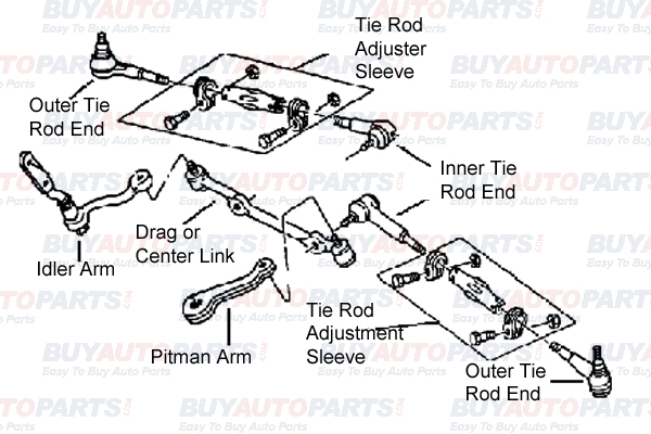 mechanical steering system diagram rh buyautoparts com Pitman Arm Diagram 1999 Tahoe Idler Arm