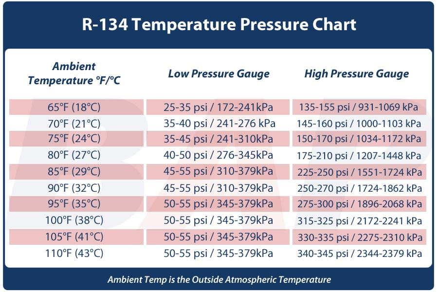 By Various R134 Charts Your Pressures Were Ok