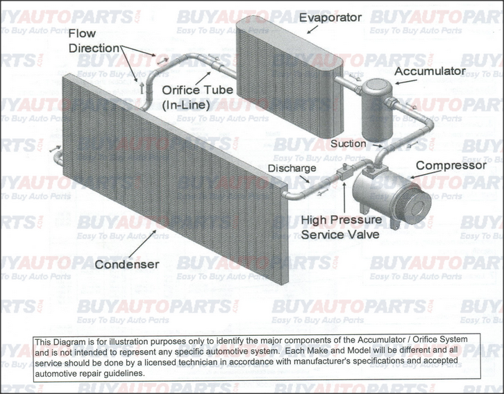 Ac Accumulator Orifice Tube System Layout Howtorhbuyautoparts: 1990 Gmac Orifice Tube Location At Gmaili.net