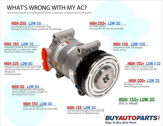 Car Air Conditioning Repair >> Guide to AC Compressor Pressure Readings