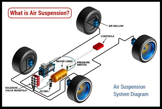 Air Suspension Diagram on Air Suspension Dump Valve Diagram