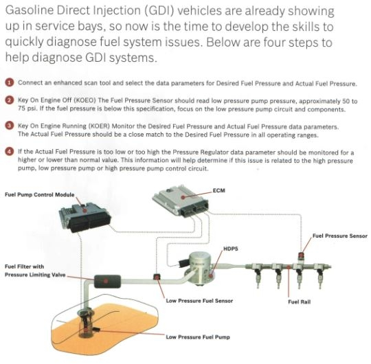 How To Diagnosis Gasoline Direct Injection System