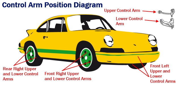 How To Buy Control Arms