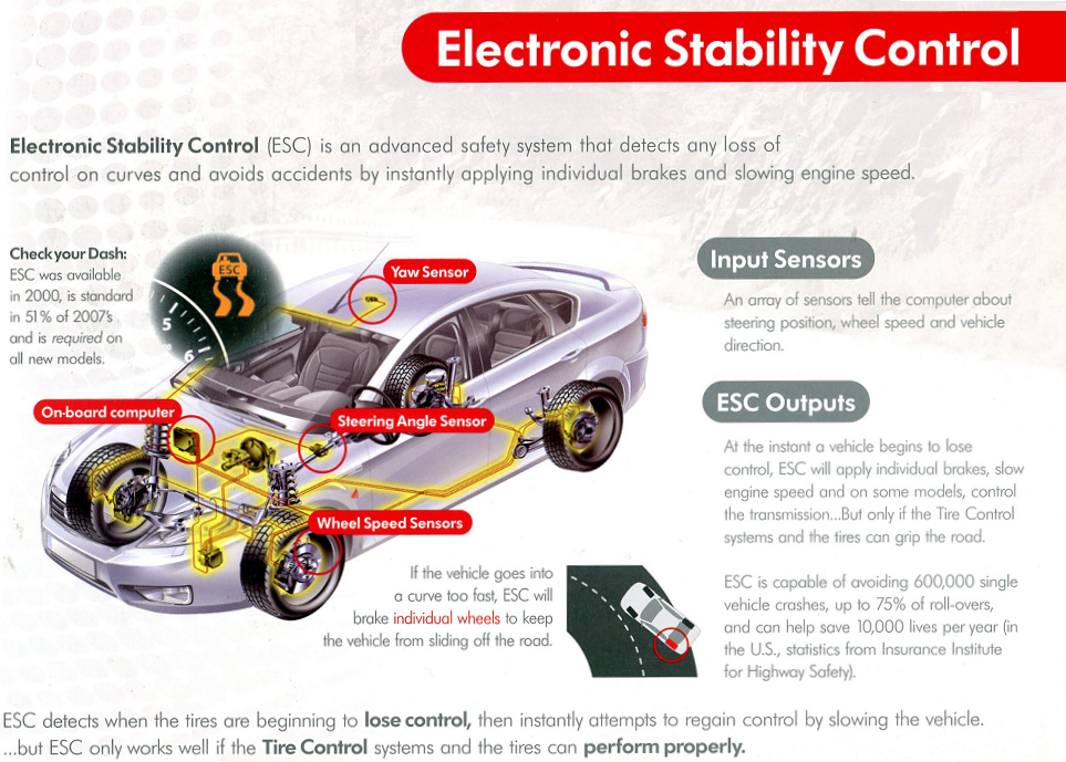 electronic stability control Shopping for a used car in addition to good crash test ratings, you'll want to look  for two must-have safety features: electronic stability control (esc) and side.