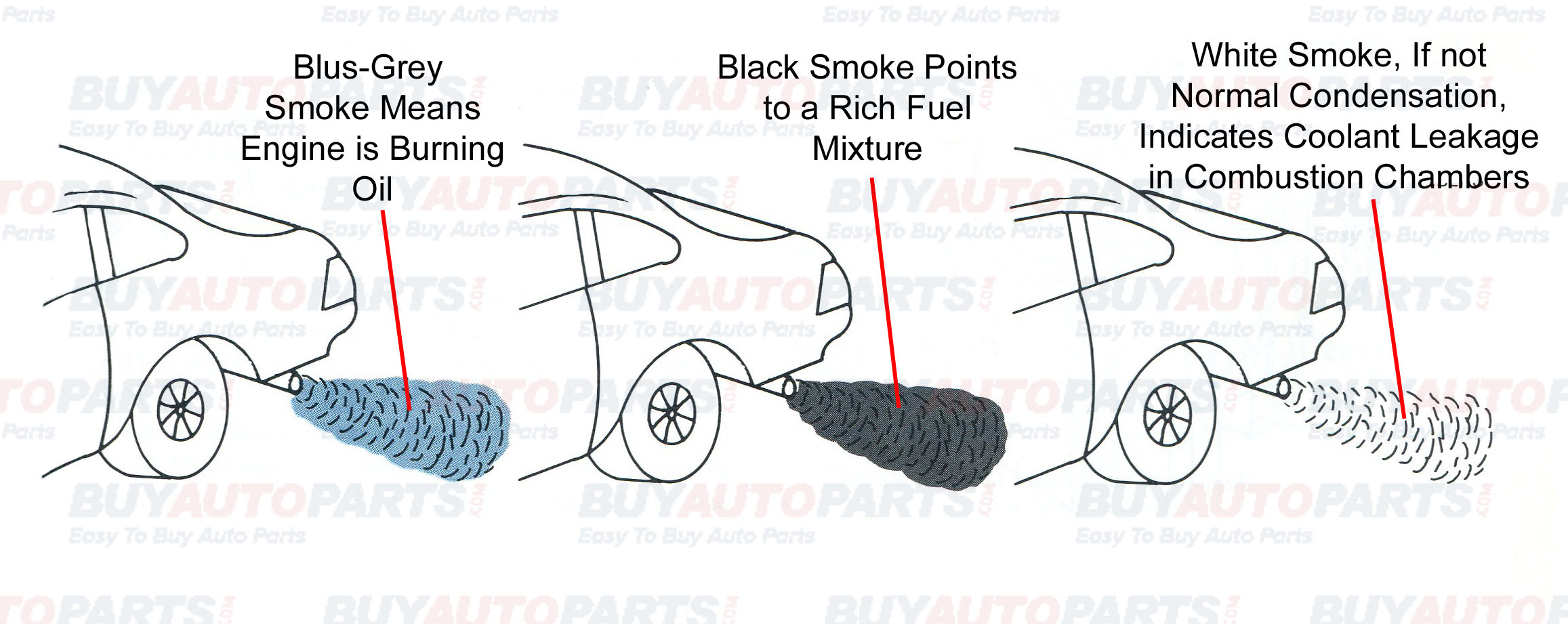 what does exhaust smoke mean