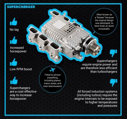 comparing turbochargers and superchargers essay Blown or boosted when asking the question which is better turbochargers (turbos) or superchargers (blowers), the results are close based on the individuals' driving style and needs, he or she may want consider the benefits and the potential drawbacks of these two systems to decide which best suites each driver's needs.