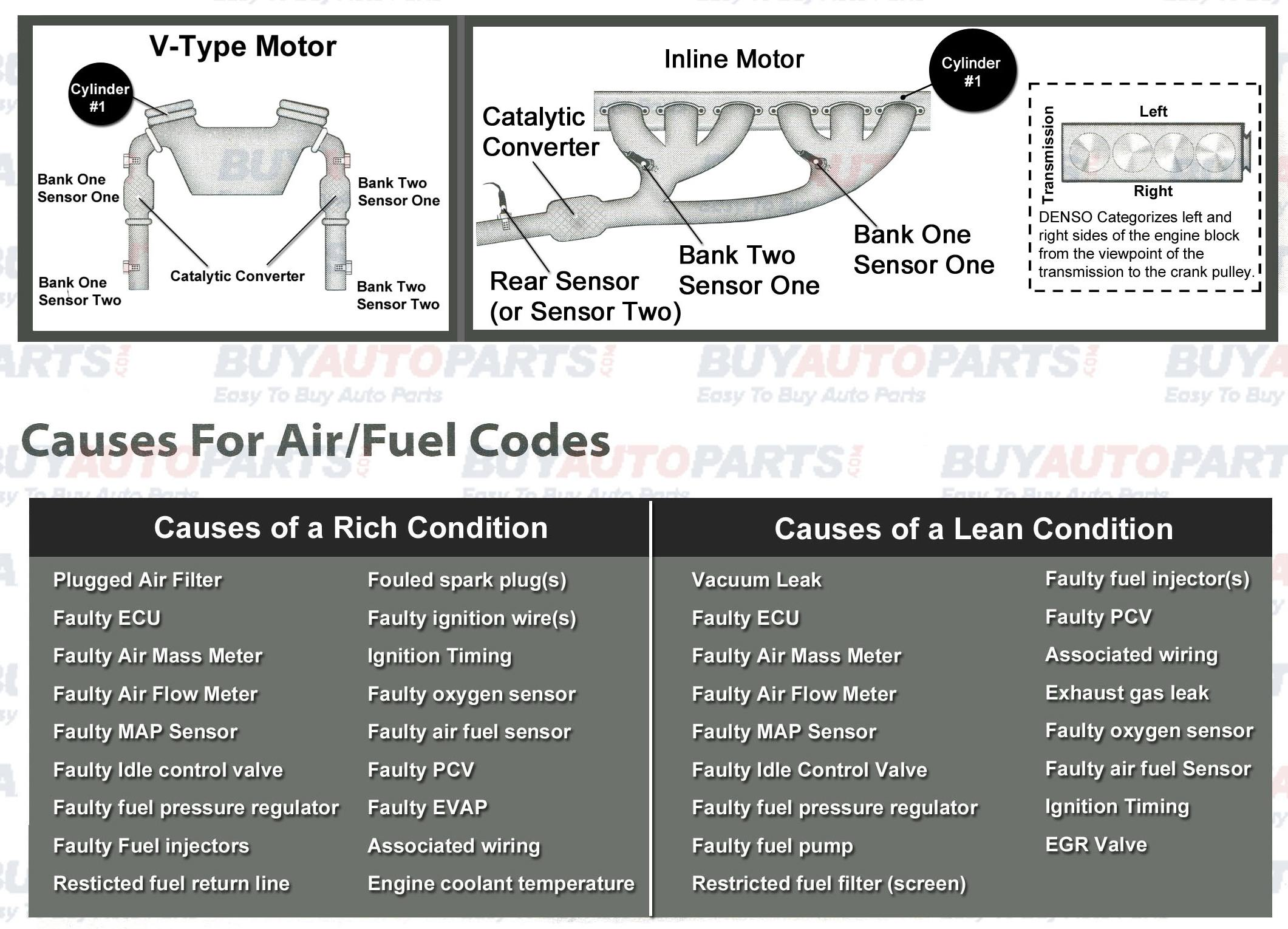 Oxygen Sensor and Air Fuel Ratio