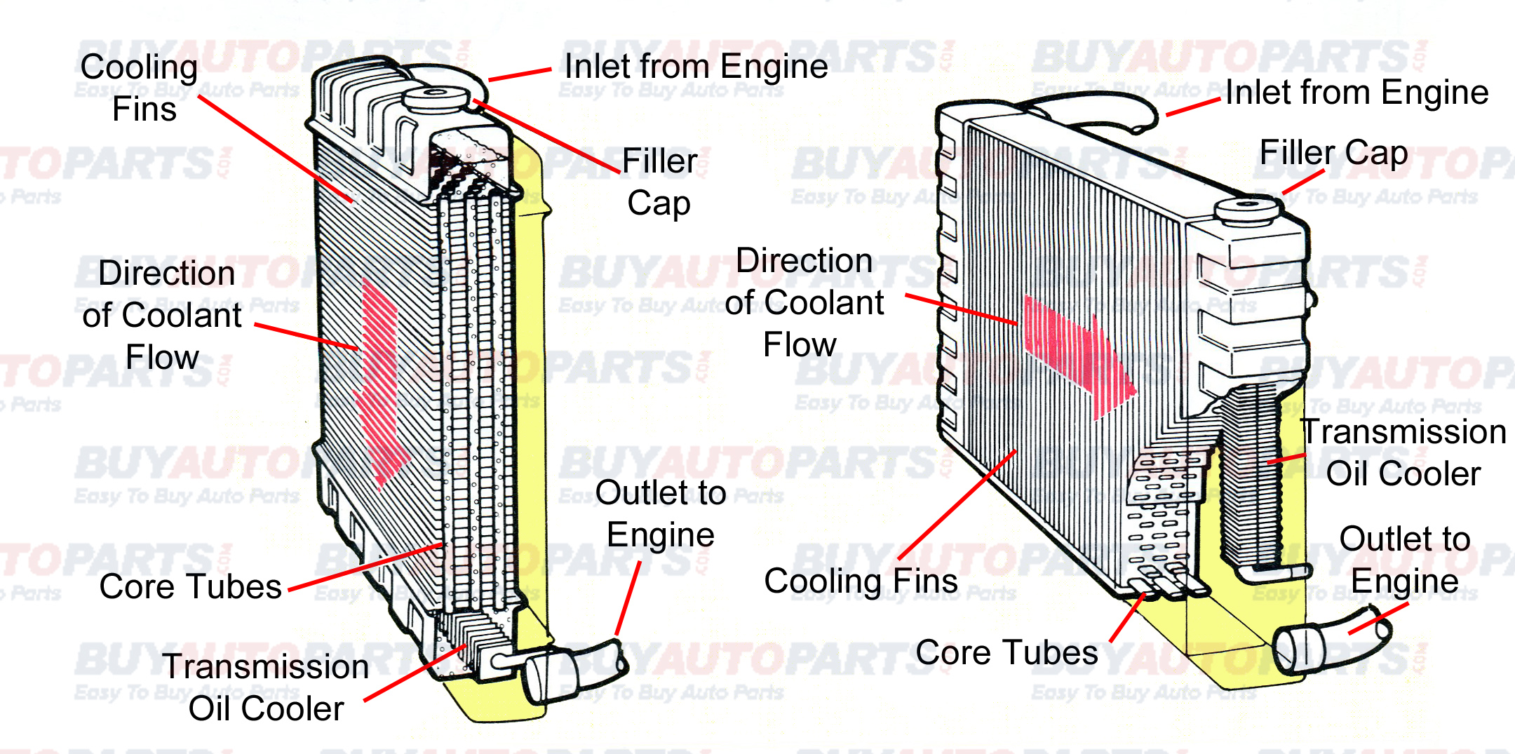 radiator break down diagrams radiator cutaway