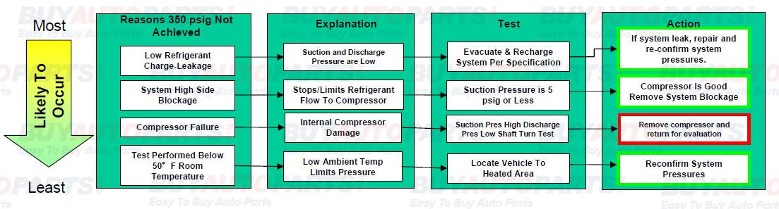 AC Compressor Diagnosis