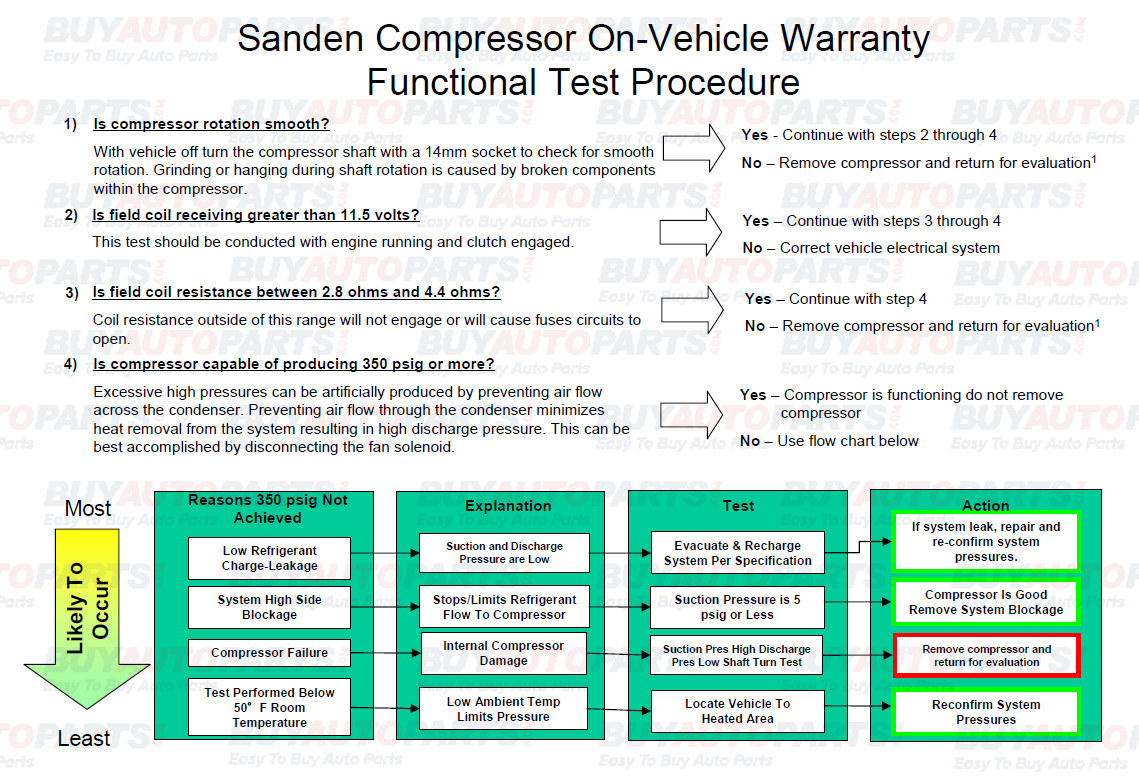 Car Air Conditioning Troubleshooting Guide Pdf | Expert Event