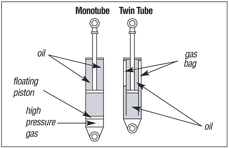 How To Buy Struts And Shocks