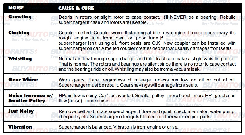 How Long Does A Car Battery Last >> Common Supercharger Failures Chart