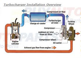 Turbocharger System