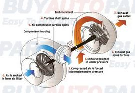 How A Turbo Works