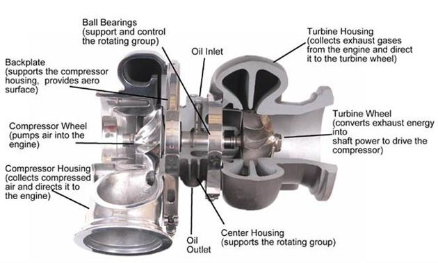 How to buy a turbocharger turbocharger diagram sciox Images