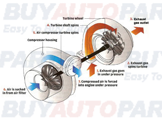 How Turbo Works