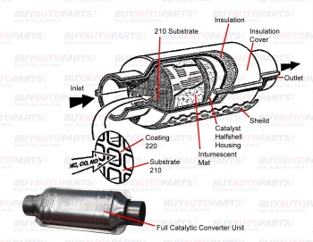 Volvo S40 Catalytic Converter Diagram besides Summers Heat 3000 Sq  Ft also Ford Taurus 2002 Ford Taurus Wanting To Inspect My Rear Brake Shoes as well Brake fade furthermore How To Buy A Catalytic Converter. on parts of a catalytic converter