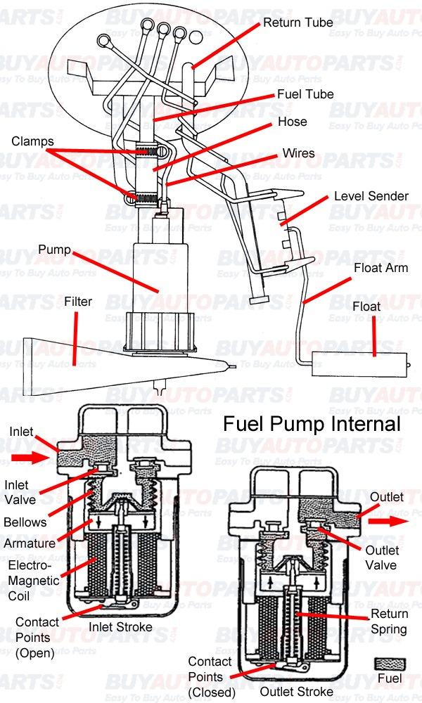Repair Fuel Pump