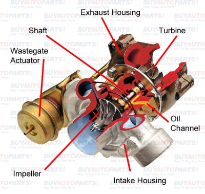 What is a diesel turbocharger?